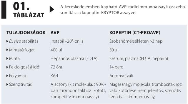 magas vérnyomás diabetes insipidus normalizálja a vérnyomás hipertóniáját