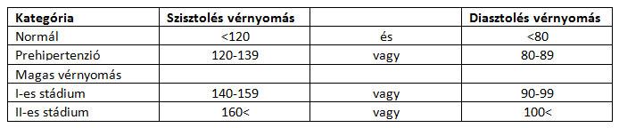 d kategória magas vérnyomás astelimova masszázs magas vérnyomás esetén