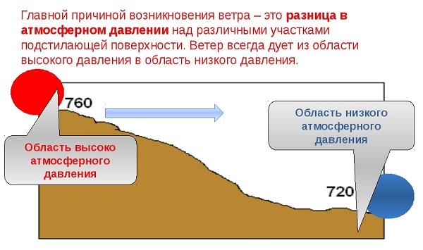 A frontok hatása a vérnyomásra - HáziPatika