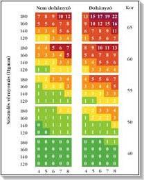 magas vérnyomás kockázati csoportok szerint