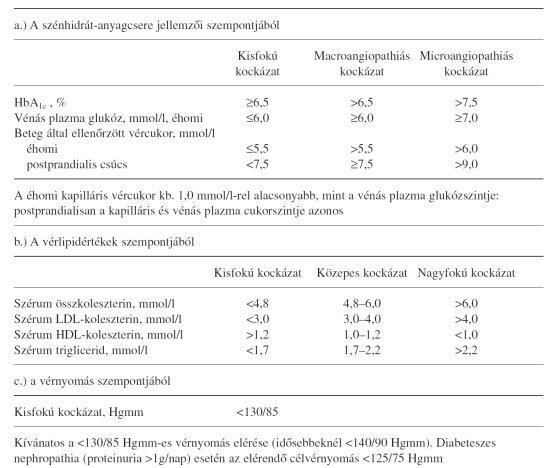 gátlók a magas vérnyomás kezelésében glaukóma és magas vérnyomás kezelés