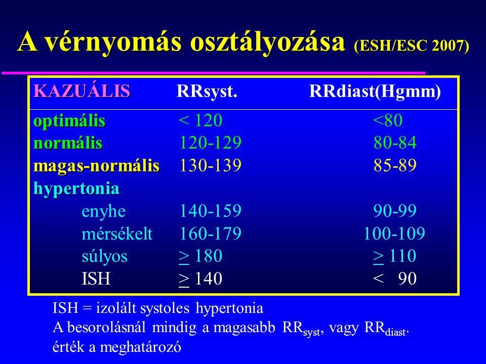 a hipertónia fokozatának osztályozása magas vérnyomás z kockázat 4