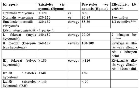 belső betegségek hipertónia propedeutikája