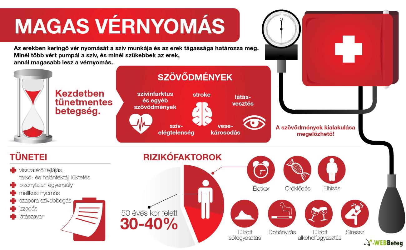 stádiumú és fokú magas vérnyomás