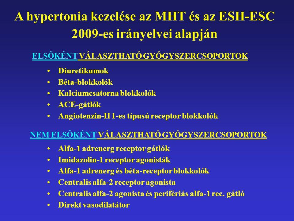 kalciumcsatorna hipertónia
