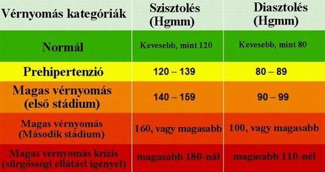 magas vérnyomás angol